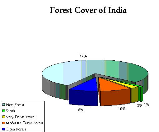 Forest cover in India